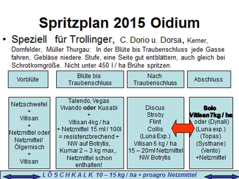 Rebschutz - Spritzplan 2015 (2/2)