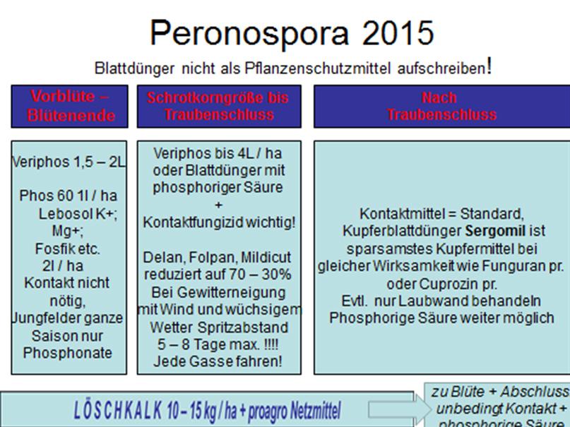 Rebschutz - Spritzplan 2015 (1/2)